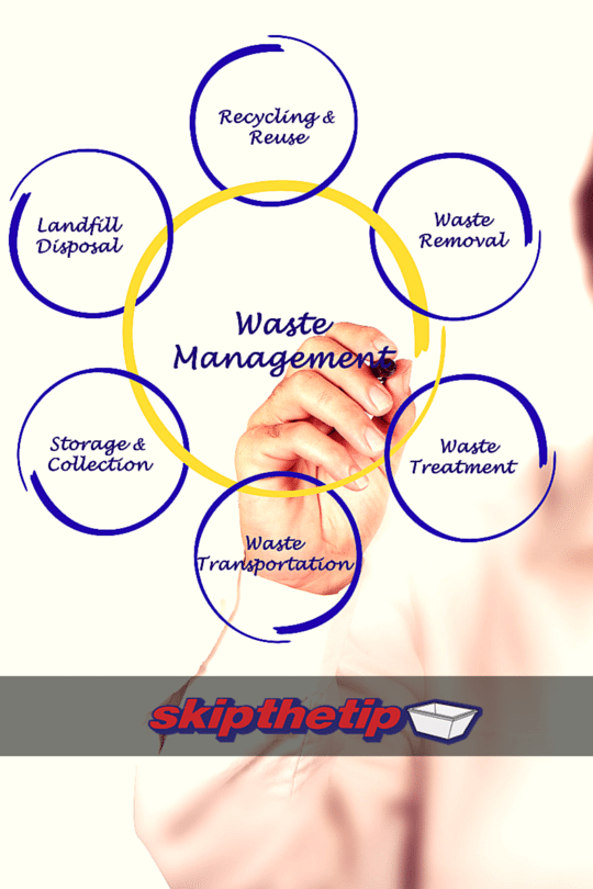 understanding the basics of waste management - Skip bin hire, Skip bins Newcastle, Newcastle skip bins